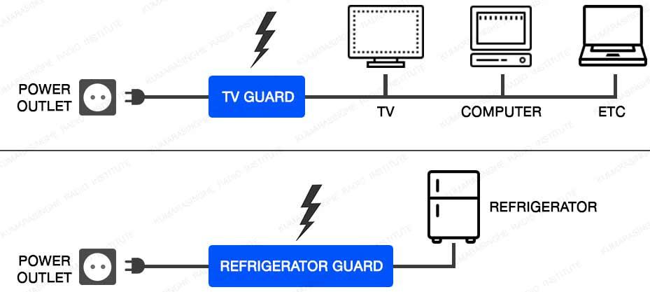 power-guard-sri-lanka-refrigerator-spike-guard-computer-led-tv category